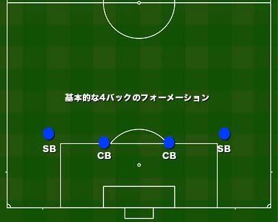 【サッカー】フォーバックのフォーメーション