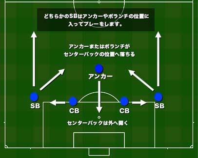 偽SBの動き・位置